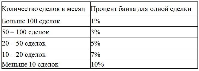 Сумма ставки в зависимости от количества пари в месяц