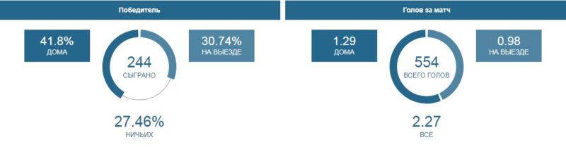 Статистика побед и голов по чемпионату