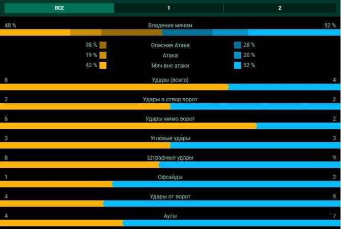 Статистика матча в БК Лига Ставок