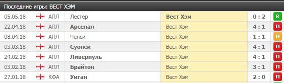 «Вест Хэм» выиграл в гостях после 6 игр без побед