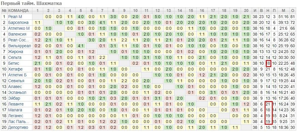 Таблица чемпионата Испании. Выбор компромиссных клубов