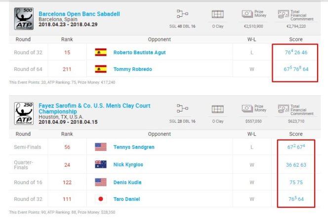 Последние матчи Иво в различных турнирах