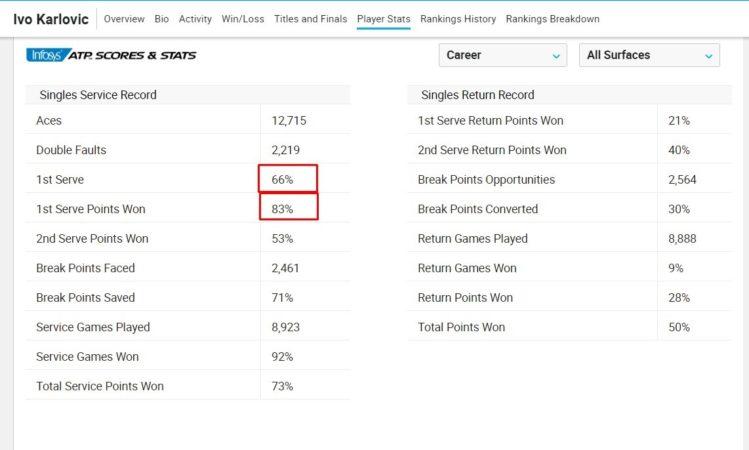 Cтратегия ставок на тотал больше в теннисе, пример на статистике хорвата Карловича
