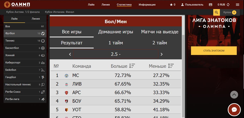 Количество матчей на ТБ и ТМ