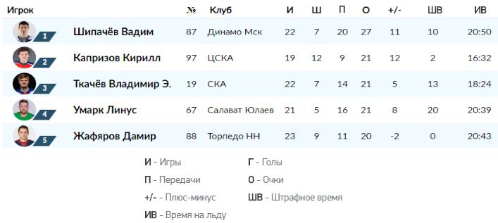 Пример статистики игроков КХЛ