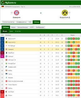 Сразу у четырех команд в таблице со 2 по 6 место 18 очков