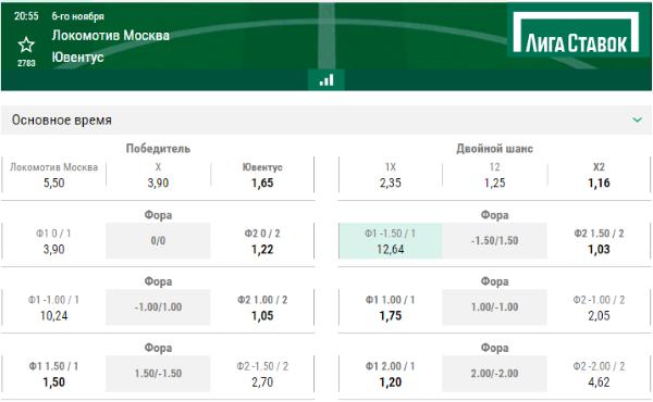 Прогноз на матч УЕФА Локомотив Ювентус ставки в лиге ставок