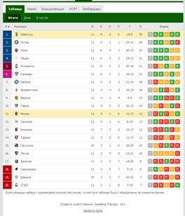 """""""Милан"""" в последних 8 турах одержал всего две победы"""