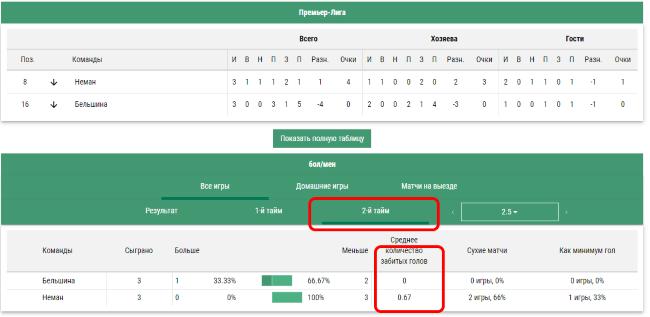 Как смотреть статистику забитых голов во втором матче