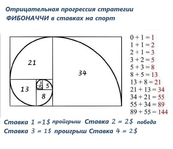 Отрицательная (негативная) прогрессия системы Фибоначчи в ставках