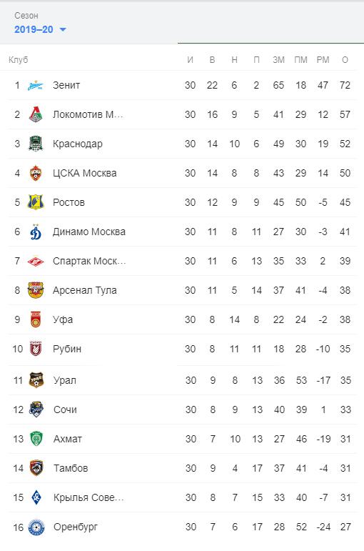 Итоги РПЛ. Турнирная таблица сезона 2019/2020