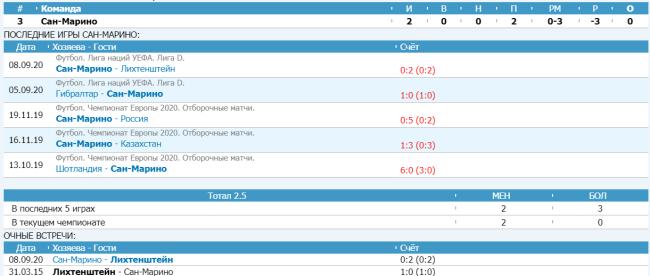 Статистика команды Сан-марино за прошедшие матчи