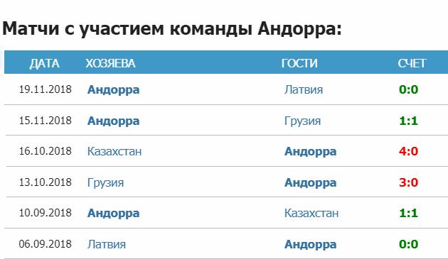 Статистика сборной Андорры 2018/2019