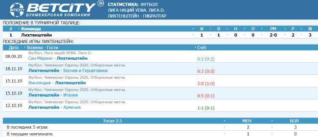 Статистика сыгранных матчей сборной Лихтенштейна