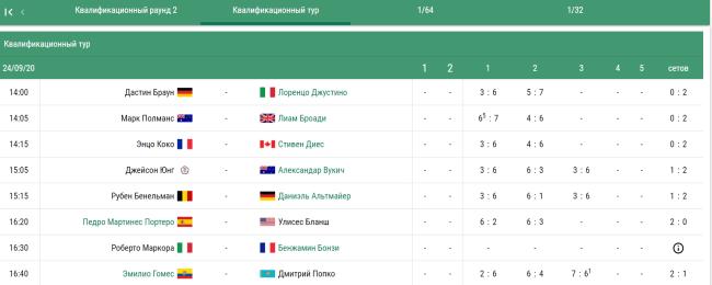 Статистика игроков в квалификации в теннисе