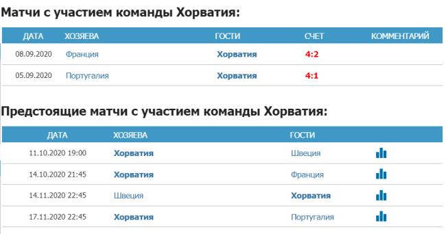 Статистика и предстоящие игры сборной Хорватии