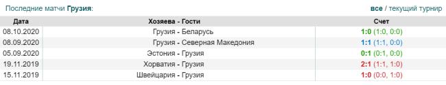 Статистика предыдущих игр сборной Грузии