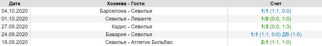 Результаты последних матчей Севильи