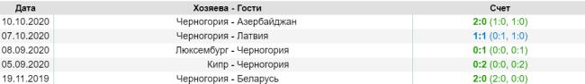 Последние матчи футбольной сборной Черногории