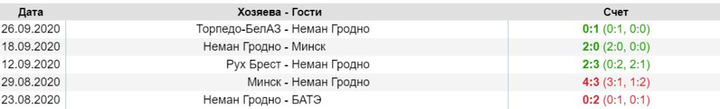 Последние матчи команды Неман Гродно в белорусской высшей лиге