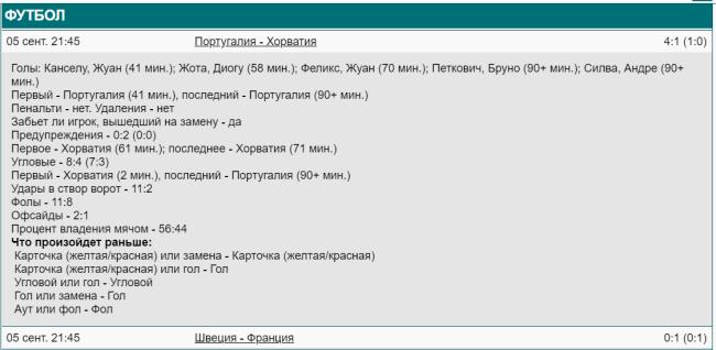 Статистика матча Хорватия Португалия 05.09.2020