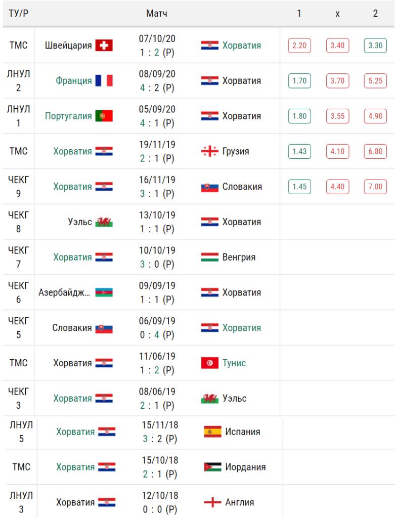 Результаты последних матчей сборной Хорватии