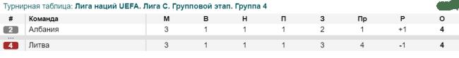 Положение в турнирной таблице сборных Литвы и Албании в Лиге наций 2020