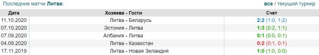 Статистика предыдущих игр футбольной сборной Литвы