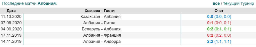 Статистика предыдущих игр футбольной сборной Албании