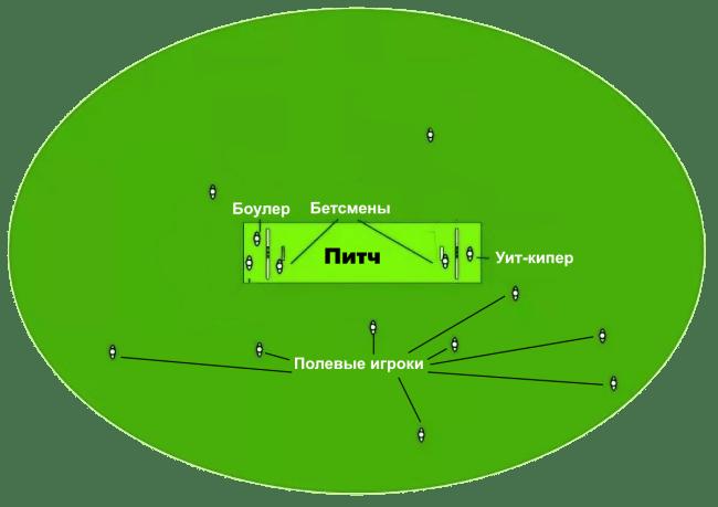 Названия игроков в крикет