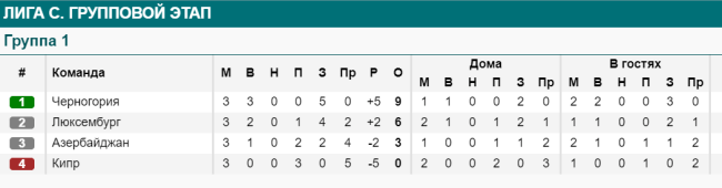 Турнирная таблица группа С Лига наций на 11.10.2020