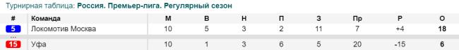 Позиции в турнирной таблице Локомотив и Уфа