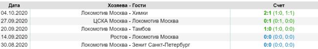 Прогноз матча Локомотив Москва - Уфа 17 октября 16:30