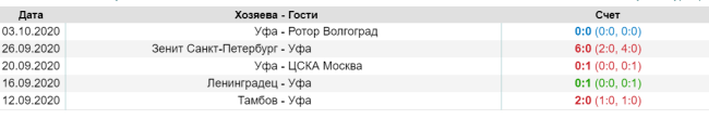 последние матчи ФК УФА