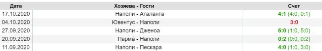 Результаты последних матчей Наполи