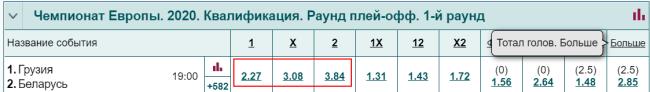Прогноз на матч Грузия Белоруссия в БК