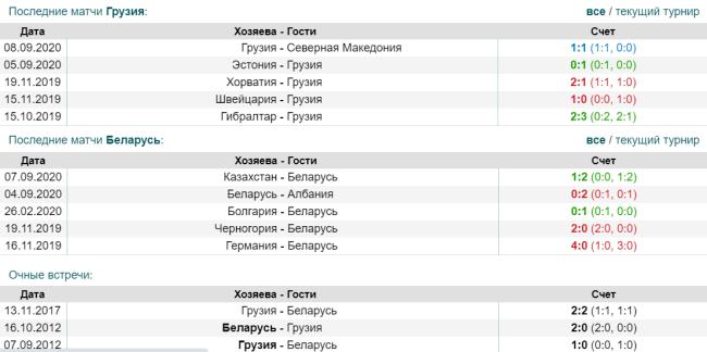 Статистика матчей Грузия Беларусь