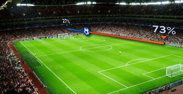 Как сделать ставку в футболе на процент владения мячом