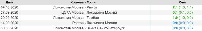 Результаты последних матчей ФК Локомотив Москва