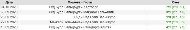 результаты последних матчей Ред Булл Зальцбург