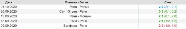 Результаты последних матчей Ренн