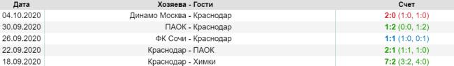 Последние матчи ФК Краснодар
