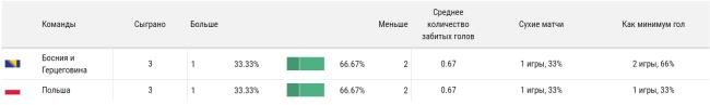 результативность матча Польша Босния Герцеговина
