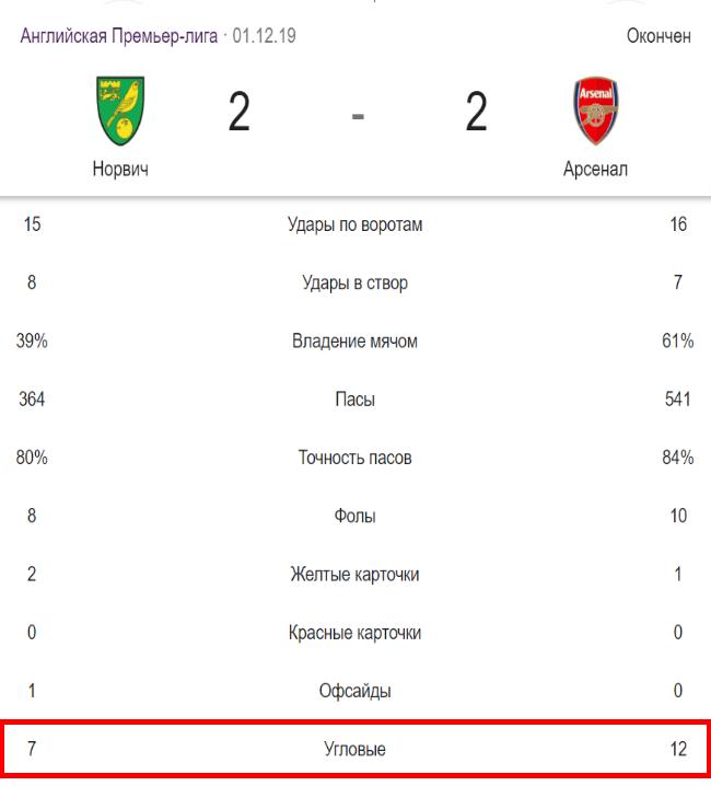 Статистика угловых в матче Норвич Арсенал