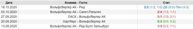 Результаты последних матчей Вольфсберг