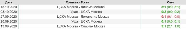 Результаты последних матчей ЦСКА МОСКВА
