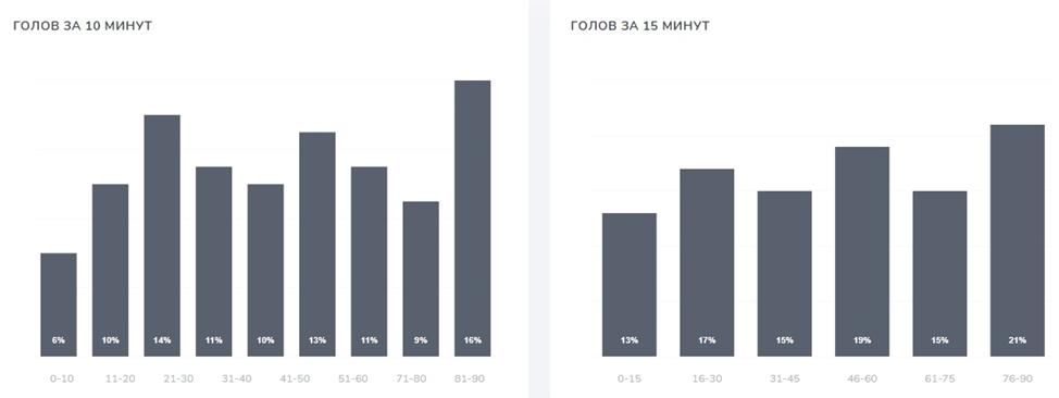 Статистика поминутных голов во Французской Лиге 1