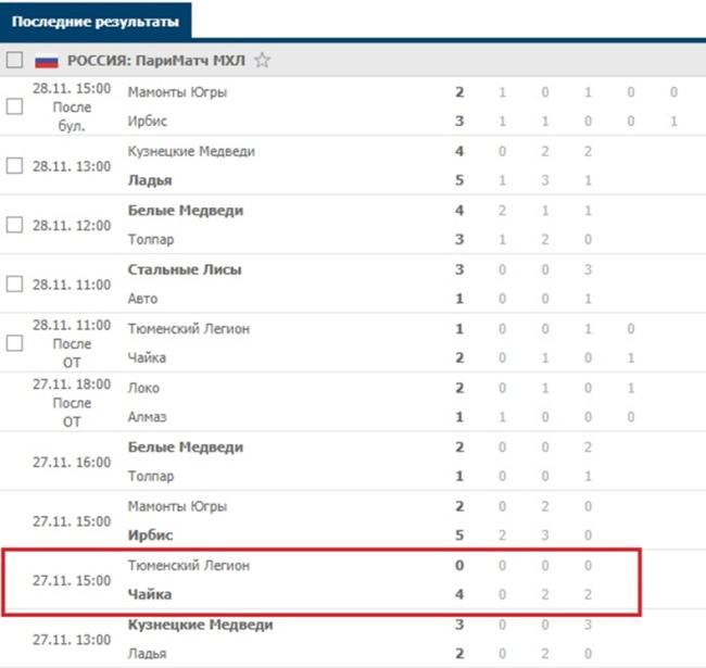 Статистика голов в МХЛ 20 21
