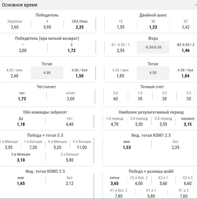 Коэффициенты на ставки в основное время на вхл в БК Лига Ставок