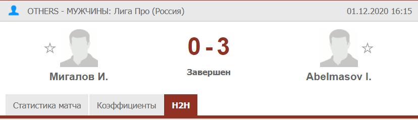 Результат игры в настольном теннисе Мигалов Абельмасов